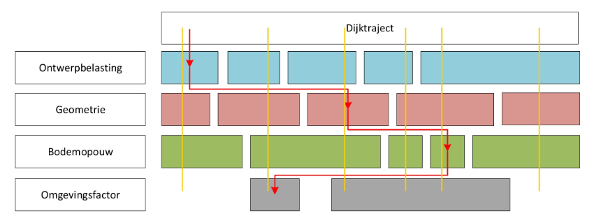 The schematic choice for a standard profile (red) or several representative profiles (yellow)
